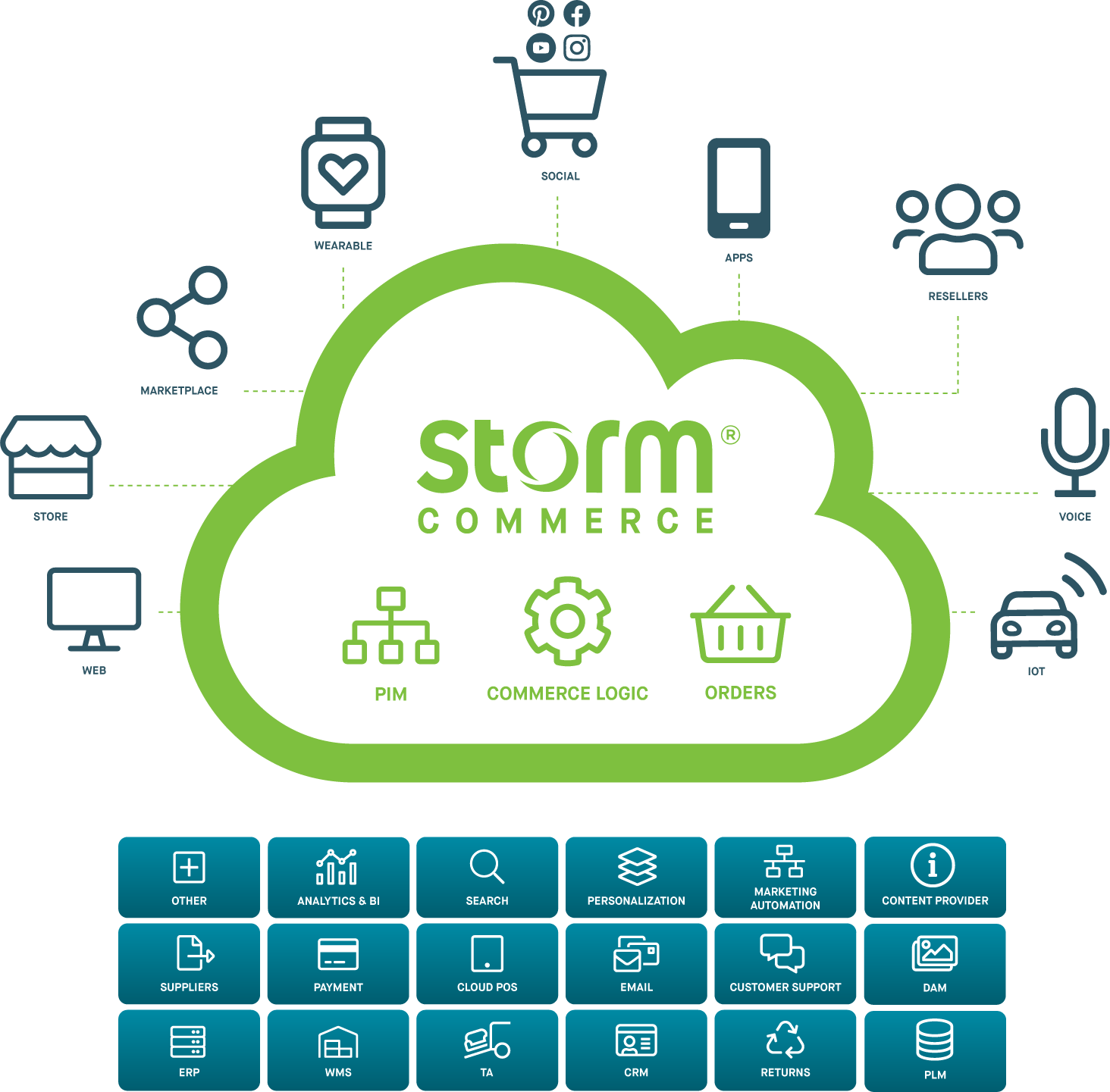 Storm Commerce architecture